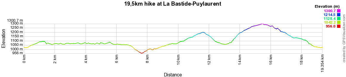 ELEVATION 19,5km hike at La Bastide-Puylaurent in Lozere