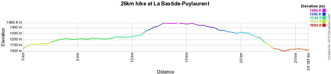 26km hike at La Bastide-Puylaurent in Lozere