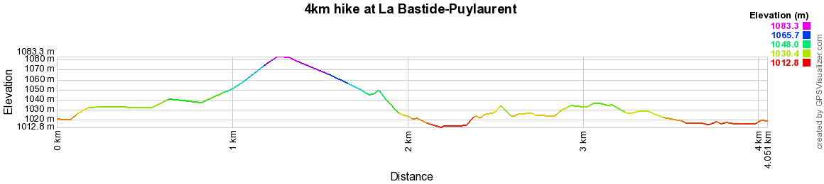 4km hike at La Bastide-Puylaurent in Lozere